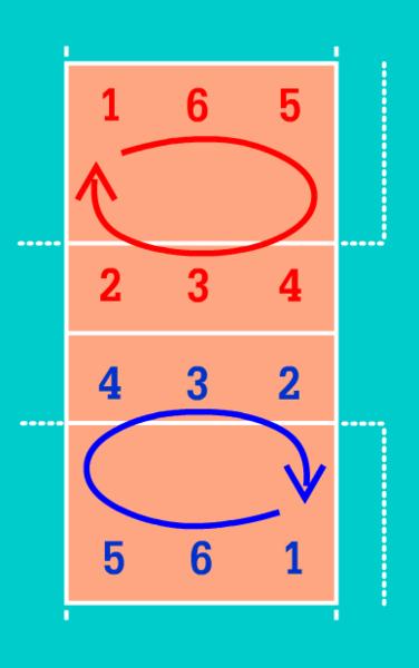 cual es la posicion de los jugadores en la cancha de voleibol